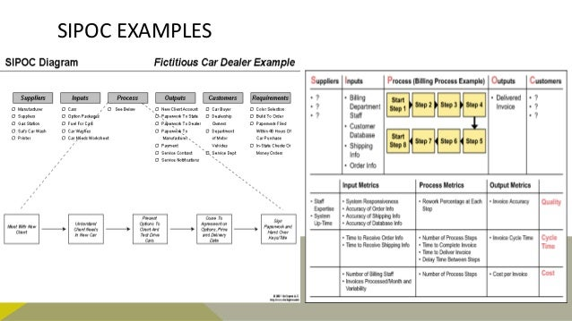 Process Mapping And Process Reconstructions Diagrams