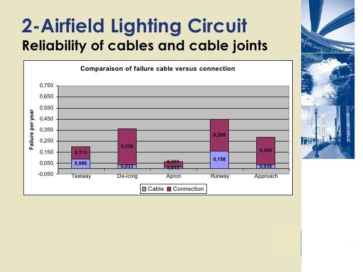 Equipment 7 2airfield Lighting Circuit: Airport Lighting Wiring Diagram At Aslink.org