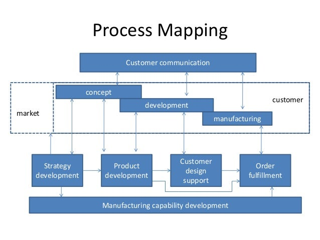 Implementation of business process reengineering in for Product development and design for manufacturing