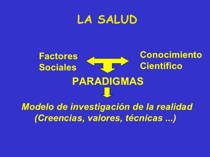 Factores Sociales Conocimiento Científico PARADIGMAS Modelo de investigación de la realidad (Creencias, valores, técnicas ...