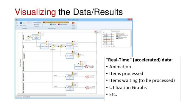 """Visualizing the Data/Results """"Real-Time"""" (accelerated) data: • Animation • Items processed • Items waiting (to be processe..."""
