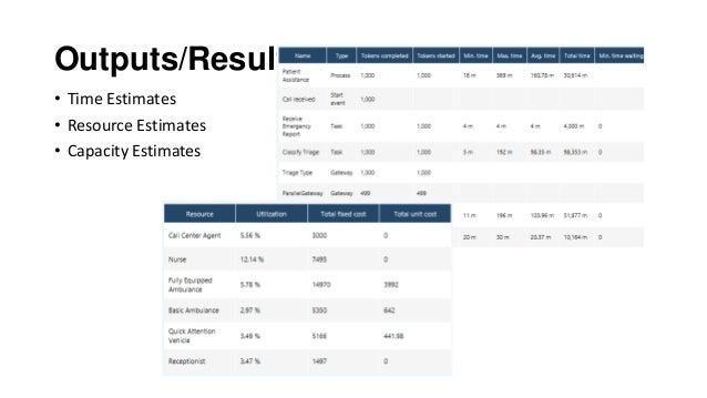 Outputs/Results: • Time Estimates • Resource Estimates • Capacity Estimates