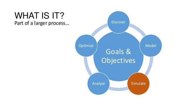 WHAT IS IT? Part of a larger process… Goals & Objectives Discover Model SimulateAnalyze Optimize