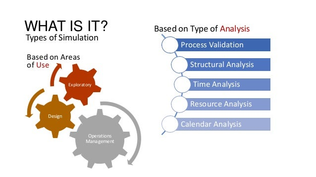WHAT IS IT? Types of Simulation Process Validation Structural Analysis Time Analysis Resource Analysis Calendar Analysis O...