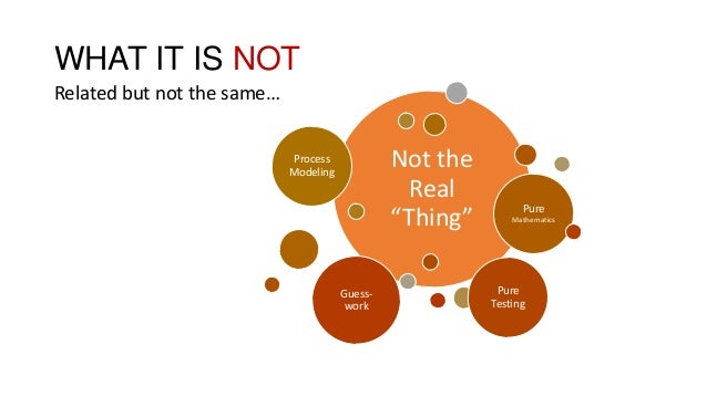 """WHAT IT IS NOT Related but not the same… Not the Real """"Thing"""" Process Modeling Pure Mathematics Pure Testing Guess- work"""