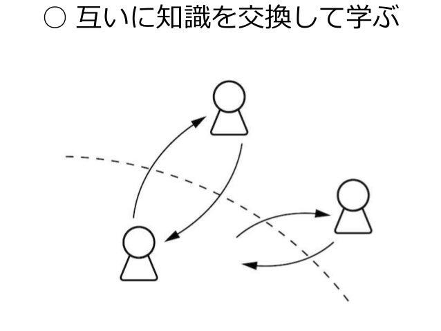 ○ 互いに知識を交換して学ぶ