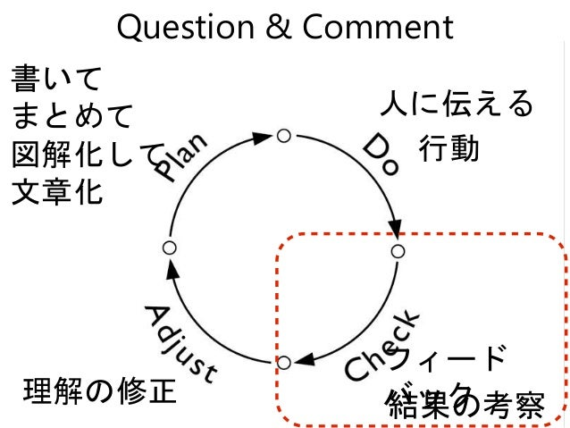 書いて まとめて 図解化して 文章化 行動 結果の考察理解の修正 Question & Comment 人に伝える フィード バック