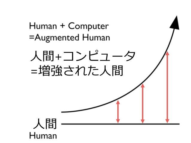 人間 人間+コンピュータ =増強された人間