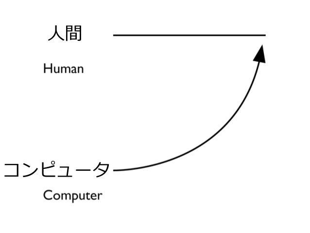 人間 コンピュータ