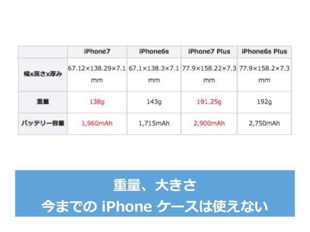 重量量、⼤大きさ 今までの iPhone ケースは使えない