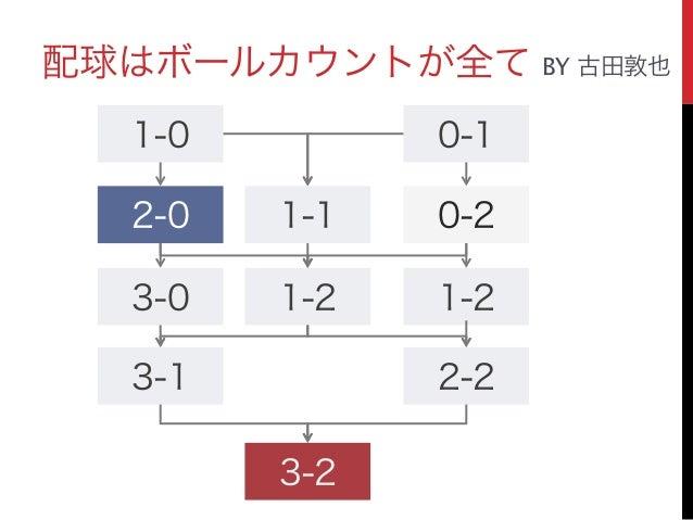 配球はボールカウントが全て BY 古田敦也 0-1 0-2 1-2 1-0 1-12-0 1-23-0 3-1 2-2 3-2