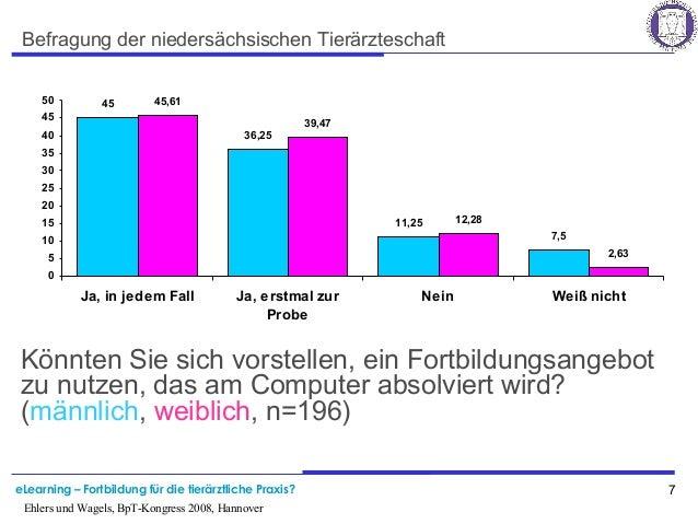 eLearning – Fortbildung für die tierärztliche Praxis? 7 Ehlers und Wagels, BpT-Kongress 2008, Hannover Befragung der niede...