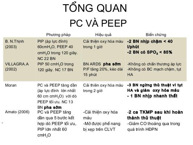 TỔNG QUAN Phương pháp Hiệu quả Biến chứng B. N.Thịnh (2003) PIP (áp lực đỉnh) 60cmH2O, PEEP 40 cmH2O trong 120 giây. NC 22...