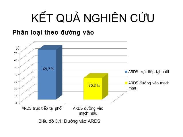 KẾT QUẢ NGHIÊN CỨU Phân loại theo đường vào Biểu đồ 3.1: Đường vào ARDS