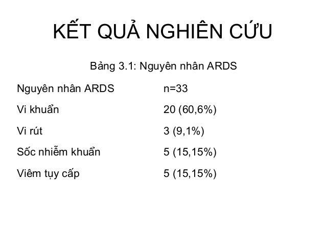 KẾT QUẢ NGHIÊN CỨU Nguyên nhân ARDS n=33 Vi khuẩn 20 (60,6%) Vi rút 3 (9,1%) Sốc nhiễm khuẩn 5 (15,15%) Viêm tụy cấp 5 (15...