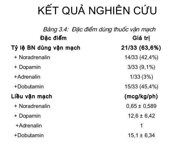 KẾT QUẢ NGHIÊN CỨU Đặc điểm Giá trị Tỷ lệ BN dùng vận mạch 21/33 (63,6%) + Noradrenalin 14/33 (42,4%) + Dopamin 3/33 (9,1%...