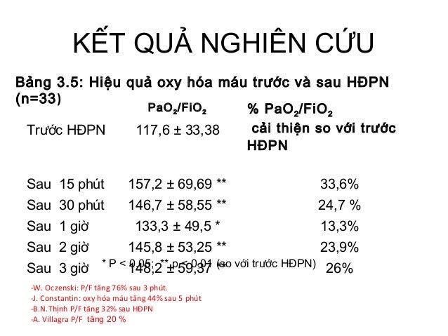 KẾT QUẢ NGHIÊN CỨU PaO2/FiO2 % PaO2/FiO2 cải thiện so với trước HĐPN Trước HĐPN 117,6 ± 33,38 Sau 15 phút 157,2 ± 69,69 **...