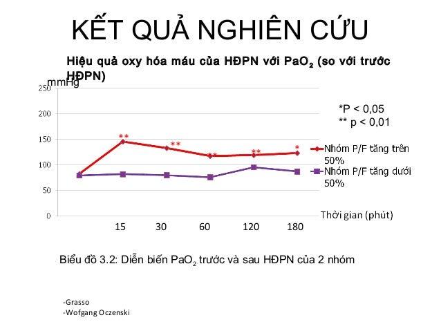 KẾT QUẢ NGHIÊN CỨU Hiệu quả oxy hóa máu của HĐPN với PaO2 (so với trước HĐPN) Biểu đồ 3.2: Diễn biến PaO2 trước và sau HĐP...