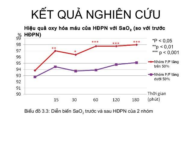 KẾT QUẢ NGHIÊN CỨU Hiệu quả oxy hóa máu của HĐPN với SaO2 (so với trước HĐPN) Biểu đồ 3.3: Diễn biến SaO2 trước và sau HĐP...