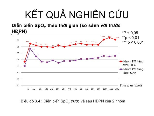 KẾT QUẢ NGHIÊN CỨU Diễn biến SpO2 theo thời gian (so sánh với trước HĐPN) Biểu đồ 3.4 : Diễn biến SpO2 trước và sau HĐPN c...