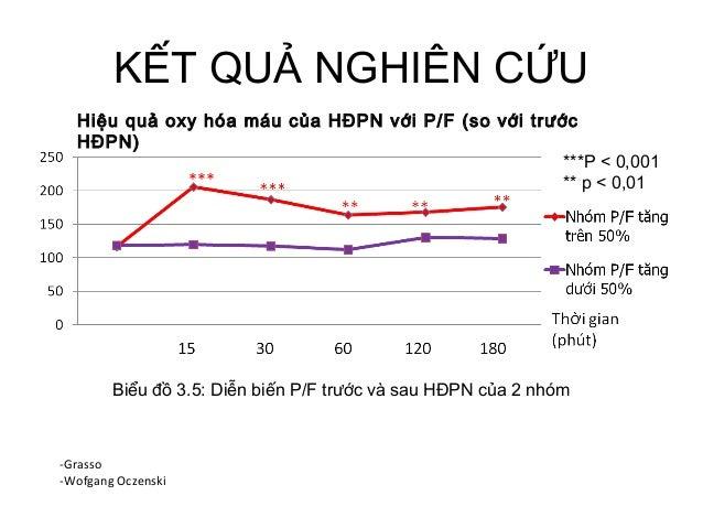 KẾT QUẢ NGHIÊN CỨU Hiệu quả oxy hóa máu của HĐPN với P/F (so với trước HĐPN) Biểu đồ 3.5: Diễn biến P/F trước và sau HĐPN ...