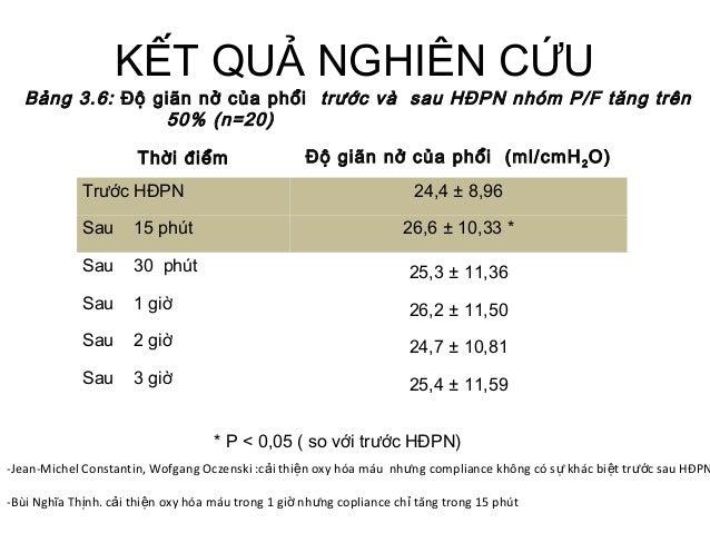 KẾT QUẢ NGHIÊN CỨU Thời điểm Độ giãn nở của phổi (ml/cmH2O) Trước HĐPN 24,4 ± 8,96 Sau 15 phút 26,6 ± 10,33 * Sau 30 phút ...