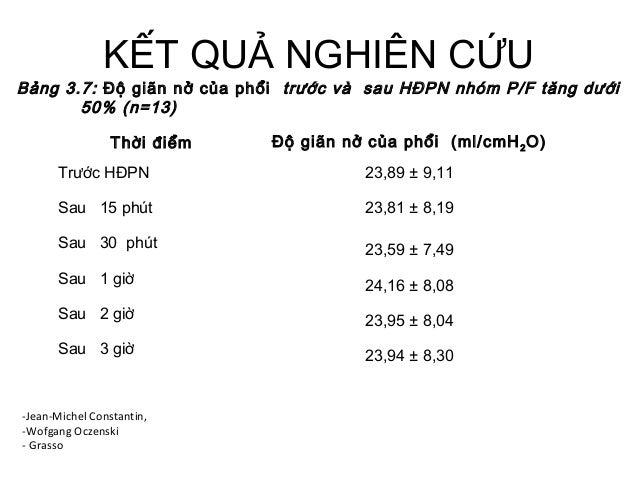 KẾT QUẢ NGHIÊN CỨU Thời điểm Độ giãn nở của phổi (ml/cmH2O) Trước HĐPN 23,89 ± 9,11 Sau 15 phút 23,81 ± 8,19 Sau 30 phút 2...