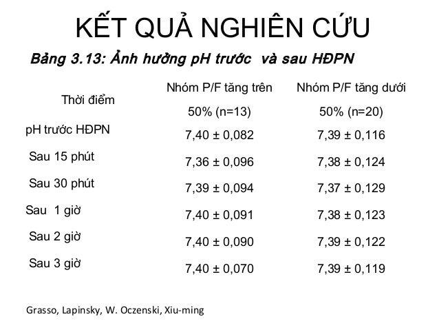 KẾT QUẢ NGHIÊN CỨU Thời điểm Nhóm P/F tăng trên 50% (n=13) Nhóm P/F tăng dưới 50% (n=20) pH trước HĐPN 7,40 ± 0,082 7,39 ±...
