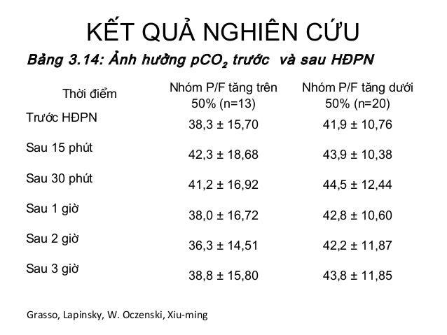 KẾT QUẢ NGHIÊN CỨU Thời điểm Nhóm P/F tăng trên 50% (n=13) Nhóm P/F tăng dưới 50% (n=20) Trước HĐPN 38,3 ± 15,70 41,9 ± 10...