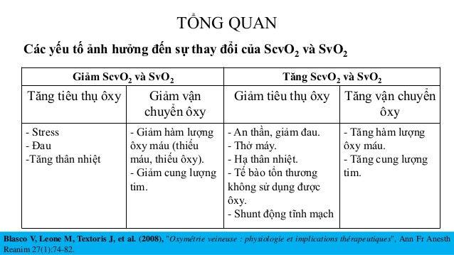 TỔNG QUAN Giảm ScvO2 và SvO2 Tăng ScvO2 và SvO2 Tăng tiêu thụ ôxy Giảm vận chuyển ôxy Giảm tiêu thụ ôxy Tăng vận chuyển ôx...