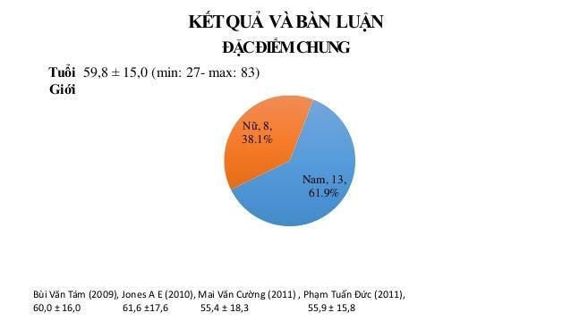 KẾTQUẢ VÀBÀN LUẬN ĐẶCĐIỂMCHUNG Tuổi 59,8 ± 15,0 (min: 27- max: 83) Giới Nam, 13, 61.9% Nữ, 8, 38.1% Bùi Văn Tám (2009), Jo...