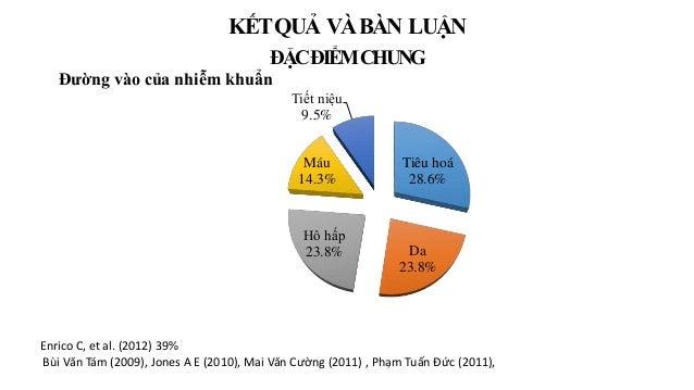 Tiêu hoá 28.6% Da 23.8% Hô hấp 23.8% Máu 14.3% Tiết niệu 9.5% Đường vào của nhiễm khuẩn Enrico C, et al. (2012) 39% Bùi Vă...