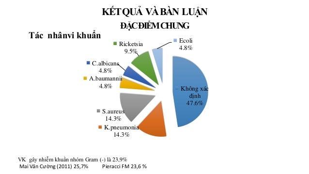 Không xác định 47.6% K.pneumonia 14.3% S.aureus 14.3% A.baumannii 4.8% C.albicans 4.8% Ricketsia 9.5% Ecoli 4.8% Tác nhânv...