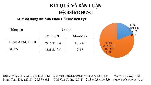 Mức độ nặng khi vào khoa Hồi sức tích cực Thông số Giá trị X ± SD Min-Max Điểm APACHE II 29,2 ± 6,4 18 - 43 SOFA 13,6 ± 2,...