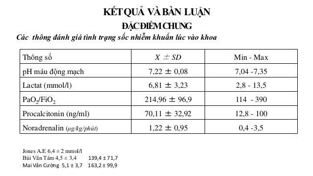 Thông số X ± SD Min - Max pH máu động mạch 7,22 ± 0,08 7,04 -7,35 Lactat (mmol/l) 6,81 ± 3,23 2,8 - 13,5 PaO2/FiO2 214,96 ...