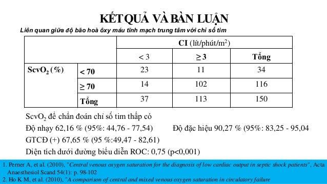 CI (lít/phút/m2) < 3 ≥ 3 Tổng ScvO2 (%) < 70 23 11 34 ≥ 70 14 102 116 Tổng 37 113 150 ScvO2 để chẩn đoán chỉ số tim thấp c...