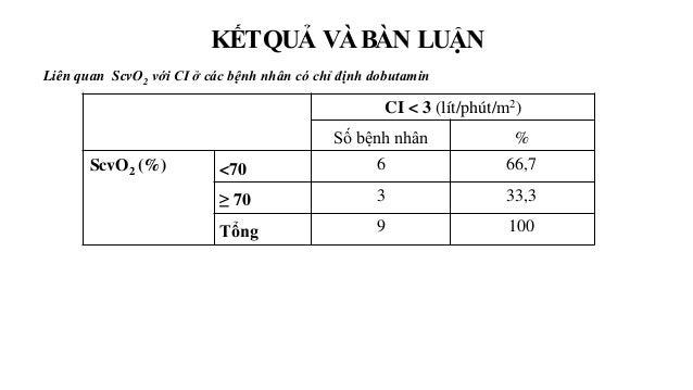 CI < 3 (lít/phút/m2) Số bệnh nhân % ScvO2 (%) <70 6 66,7 ≥ 70 3 33,3 Tổng 9 100 Liên quan ScvO2 với CI ở các bệnh nhân có ...