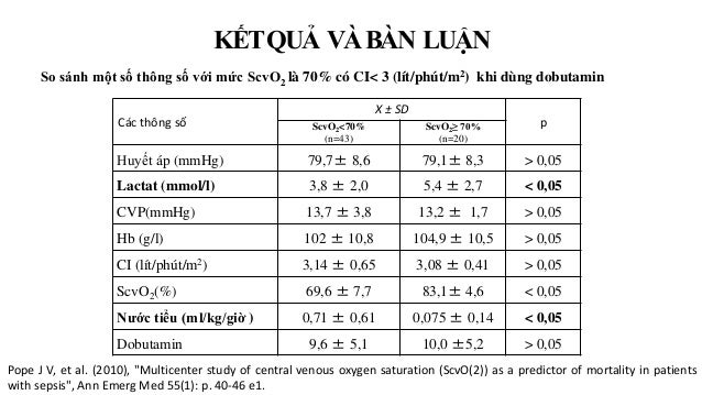 So sánh một số thông số với mức ScvO2 là 70% có CI< 3 (lít/phút/m2) khi dùng dobutamin KẾTQUẢ VÀBÀN LUẬN Các thông số X ± ...