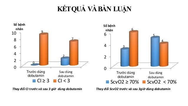 Thay đổi CI trước và sau 3 giờ dùng dobutamin Thay đổi ScvO2 trước và sau 3giờ dùng dobutamin KẾTQUẢ VÀBÀN LUẬN 0 2 4 6 8 ...