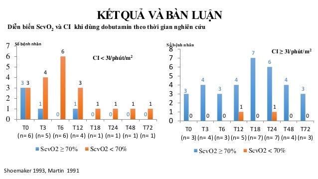 Diễn biến ScvO2 và CI khi dùng dobutamin theo thời gian nghiên cứu Shoemaker 1993, Martin 1991 3 1 0 1 0 0 0 0 3 4 6 3 1 1...