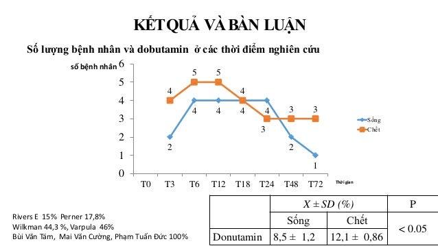 Số lượng bệnh nhân và dobutamin ở các thời điểm nghiên cứu Rivers E 15% Perner 17,8% Wilkman 44,3 %, Varpula 46% Bùi Văn T...