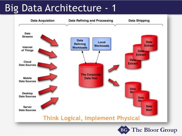 The great lakes how to approach a big data implementation for Architecture big data