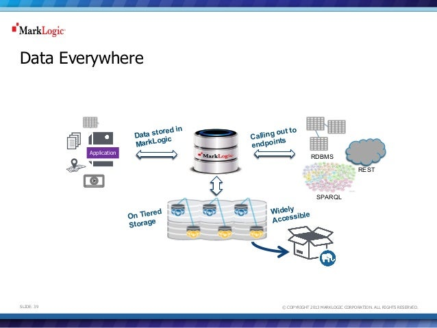 The New Database Frontier Harnessing Cloud. Data Everywhere Application. Wiring. Sle Data Warehouse Architecture Diagram At Scoala.co