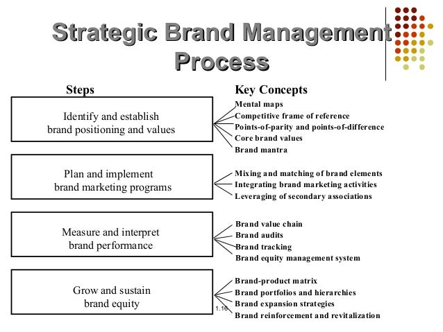 "brand management On brand works with clients to help them navigate the rapidly evolving business landscape we believe a ""simpler is better"" approach is the best way to deal with these challenges, and our company is organized accordingly."