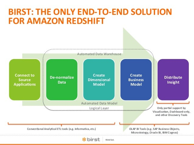 Seeing Redshift: How Amazon Changed Data Warehousing Forever