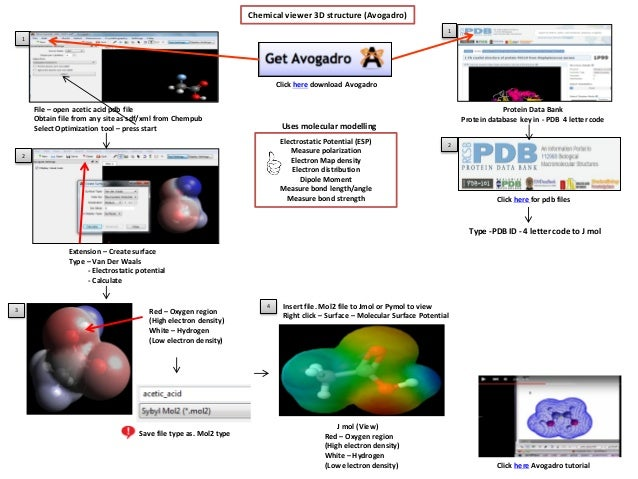 IB Chemistry on ICT, 3D software, Avogadro, AngusLab, Swiss