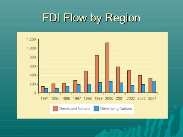 Strategies and Determinants of Foreign Direct Investment (FDI) Attraction