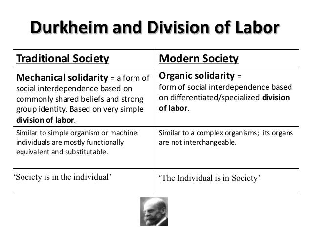 Émile Durkheim (1858—1917)