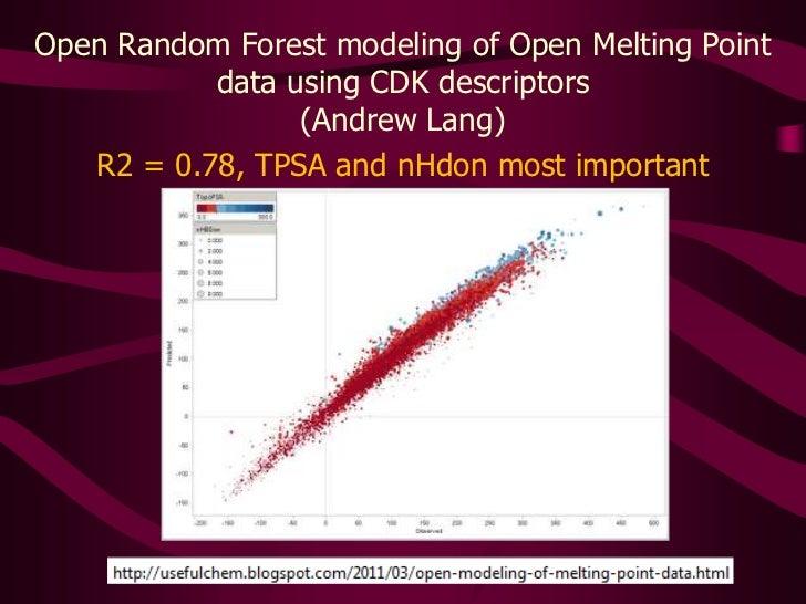 Open Random Forest modeling of Open Melting Point data using CDK descriptors<br />(Andrew Lang)<br />R2 = 0.78, TPSA and n...