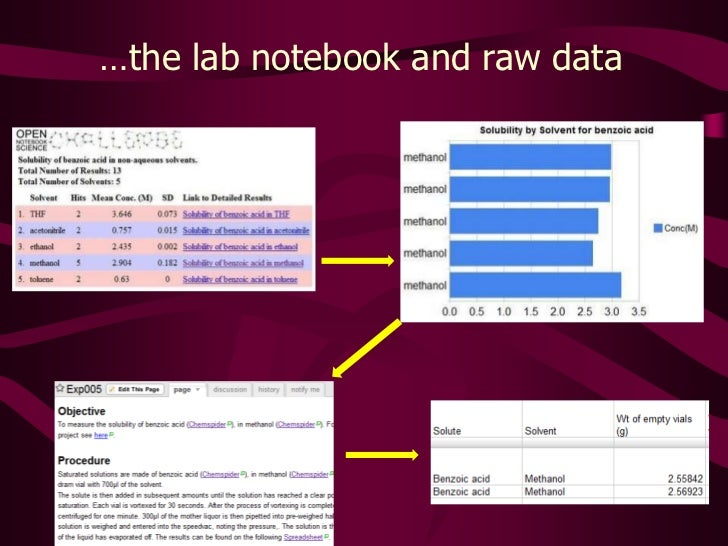…the lab notebook and raw data<br />